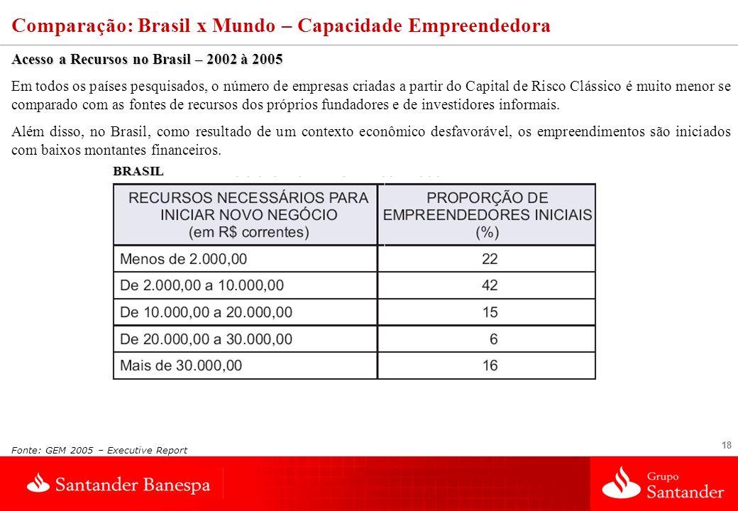 18 Fonte: GEM 2005 – Executive Report Comparação: Brasil x Mundo – Capacidade Empreendedora Acesso a Recursos no Brasil – 2002 à 2005 Em todos os país