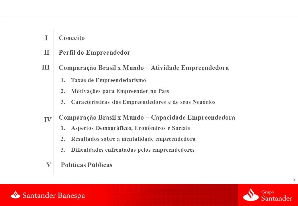 2 I II III Conceito Perfil do Empreendedor Comparação Brasil x Mundo – Atividade Empreendedora 1. 1.Taxas de Empreendedorismo 2. 2.Motivações para Emp