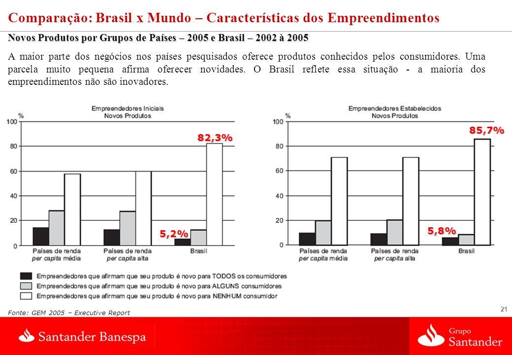 21 Novos Produtos por Grupos de Países – 2005 e Brasil – 2002 à 2005 A maior parte dos negócios nos países pesquisados oferece produtos conhecidos pel