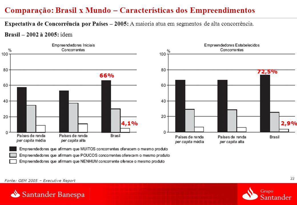22 Expectativa de Concorrência por Países – 2005: Expectativa de Concorrência por Países – 2005: A maioria atua em segmentos de alta concorrência.