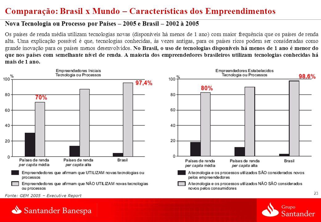 23 Nova Tecnologia ou Processo por Países – 2005 e Brasil – 2002 à 2005 Os países de renda média utilizam tecnologias novas (disponíveis há menos de 1 ano) com maior frequência que os países de renda alta.