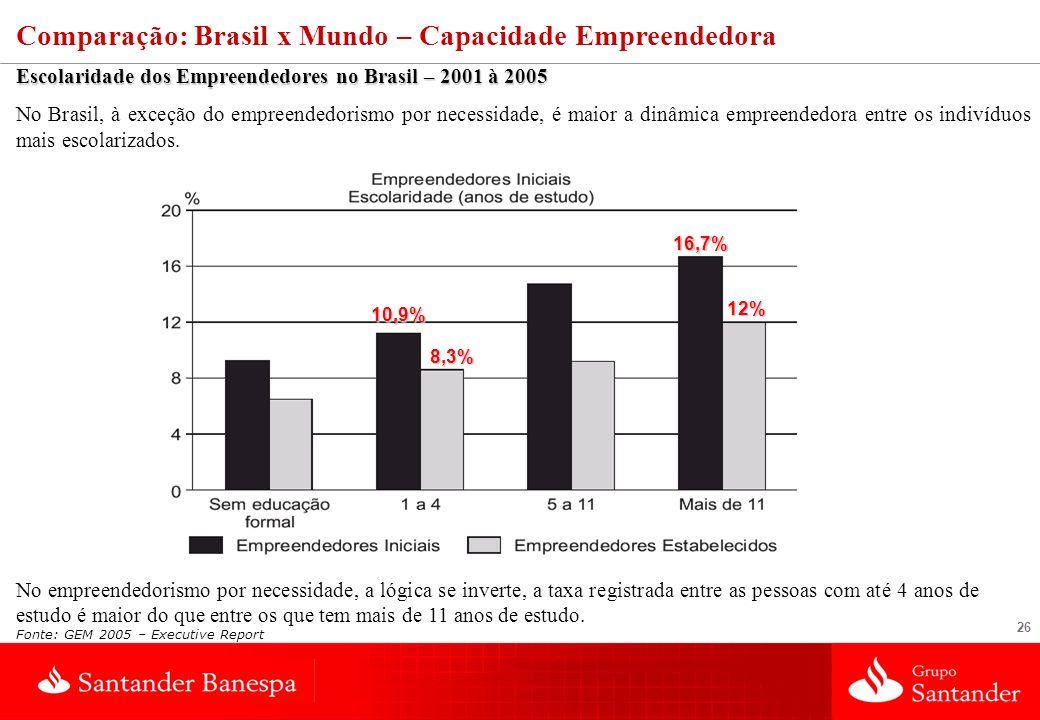 26 Fonte: GEM 2005 – Executive Report Comparação: Brasil x Mundo – Capacidade Empreendedora Escolaridade dos Empreendedores no Brasil – 2001 à 2005 No Brasil, à exceção do empreendedorismo por necessidade, é maior a dinâmica empreendedora entre os indivíduos mais escolarizados.
