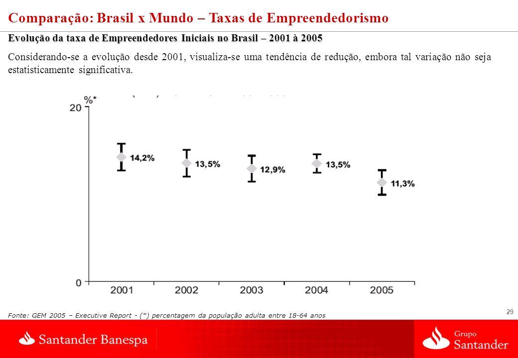 29 Comparação: Brasil x Mundo – Taxas de Empreendedorismo Evolução da taxa de Empreendedores Iniciais no Brasil – 2001 à 2005 Considerando-se a evoluç
