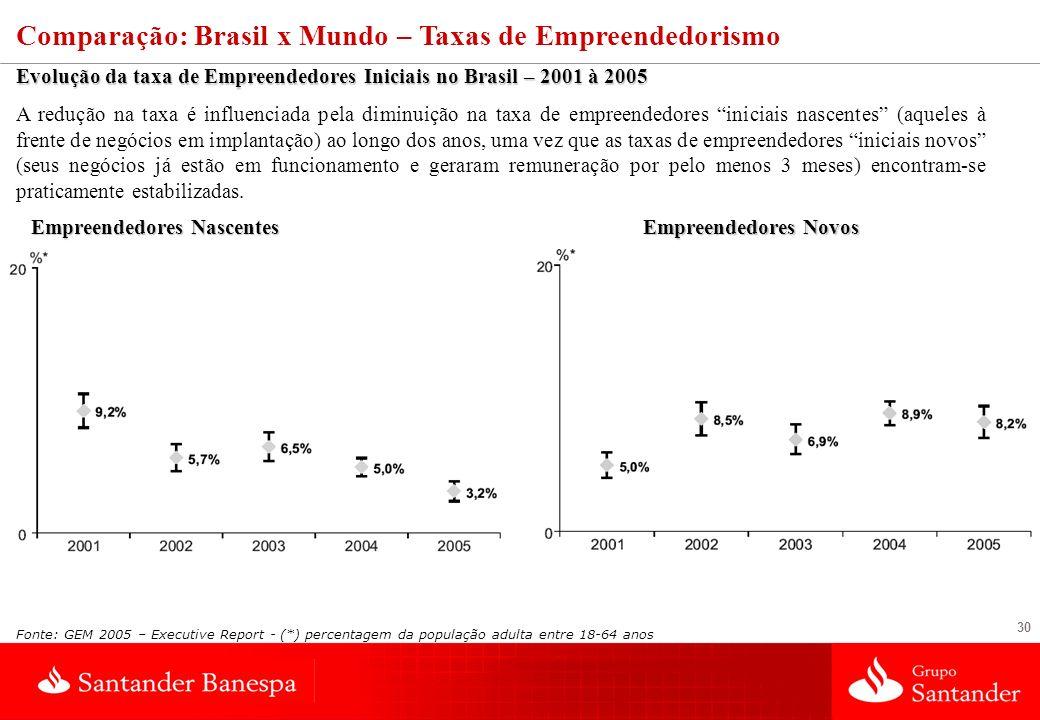 30 Comparação: Brasil x Mundo – Taxas de Empreendedorismo Evolução da taxa de Empreendedores Iniciais no Brasil – 2001 à 2005 A redução na taxa é infl