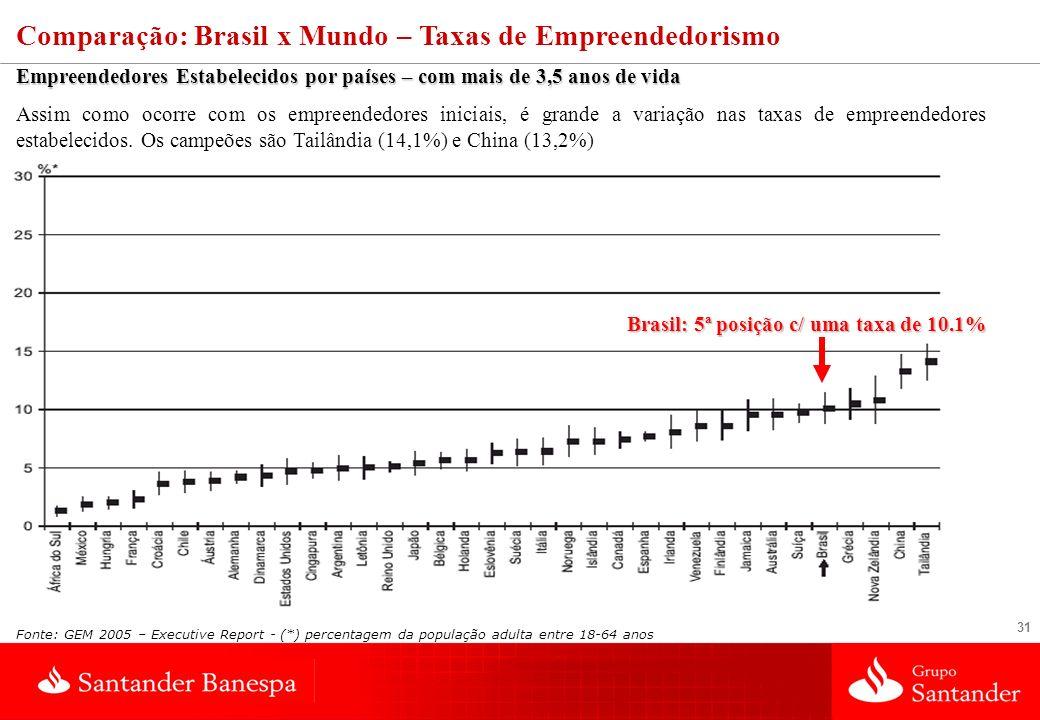 31 Comparação: Brasil x Mundo – Taxas de Empreendedorismo Empreendedores Estabelecidos por países – com mais de 3,5 anos de vida Assim como ocorre com os empreendedores iniciais, é grande a variação nas taxas de empreendedores estabelecidos.
