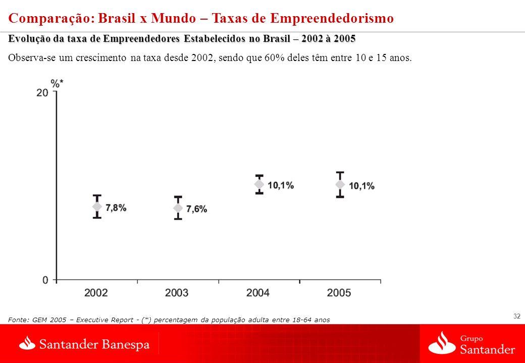 32 Comparação: Brasil x Mundo – Taxas de Empreendedorismo Evolução da taxa de Empreendedores Estabelecidos no Brasil – 2002 à 2005 Observa-se um cresc