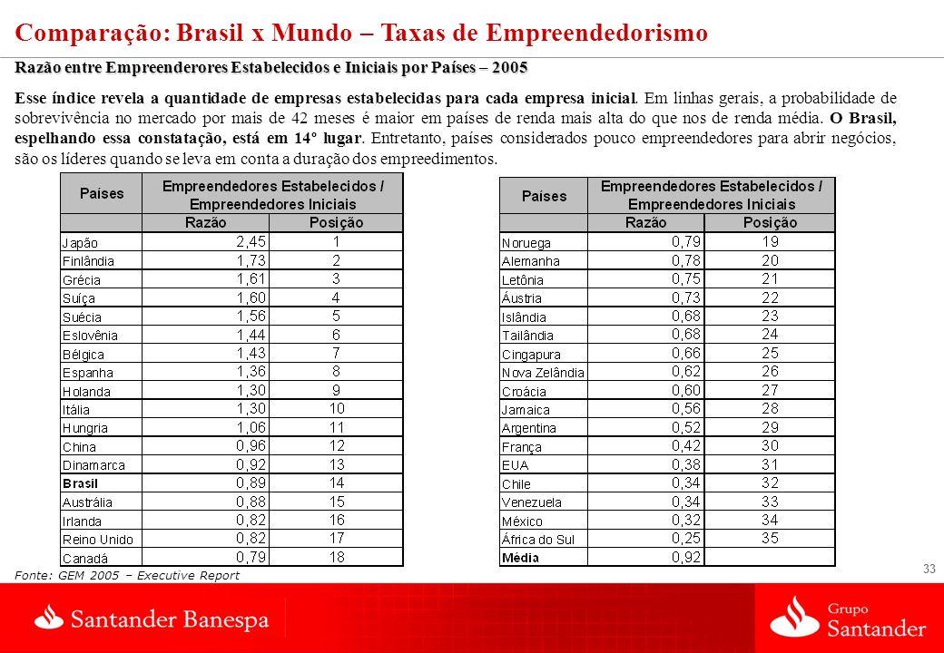 33 Razão entre Empreenderores Estabelecidos e Iniciais por Países – 2005 Esse índice revela a quantidade de empresas estabelecidas para cada empresa inicial.