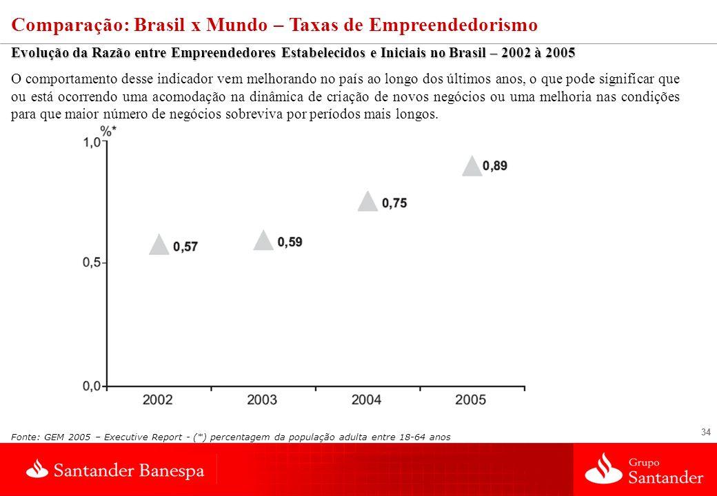 34 Comparação: Brasil x Mundo – Taxas de Empreendedorismo Evolução da Razão entre Empreendedores Estabelecidos e Iniciais no Brasil – 2002 à 2005 O co