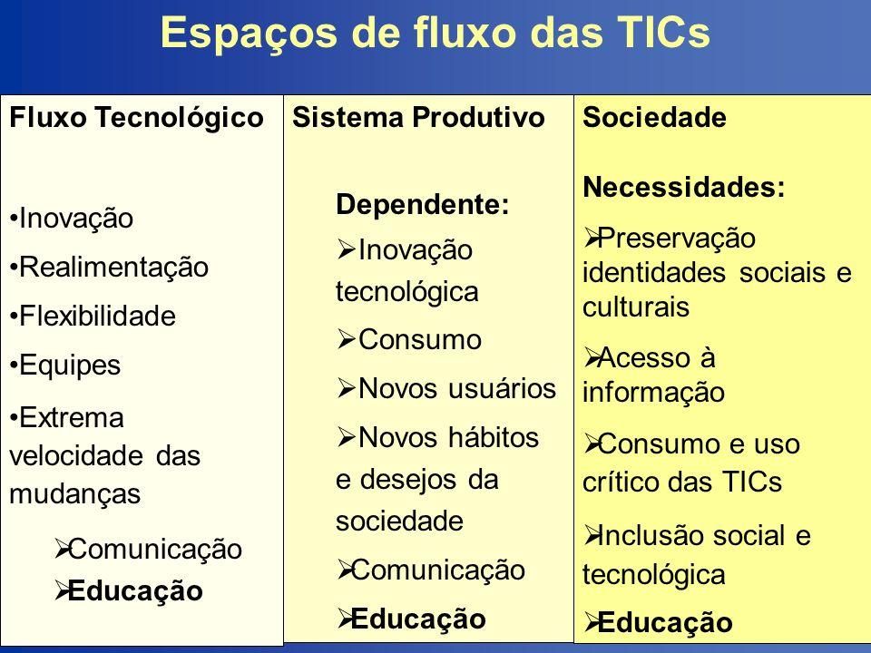 Espaços de fluxo das TICs Fluxo Tecnológico Inovação Realimentação Flexibilidade Equipes Extrema velocidade das mudanças Comunicação Educação Sistema