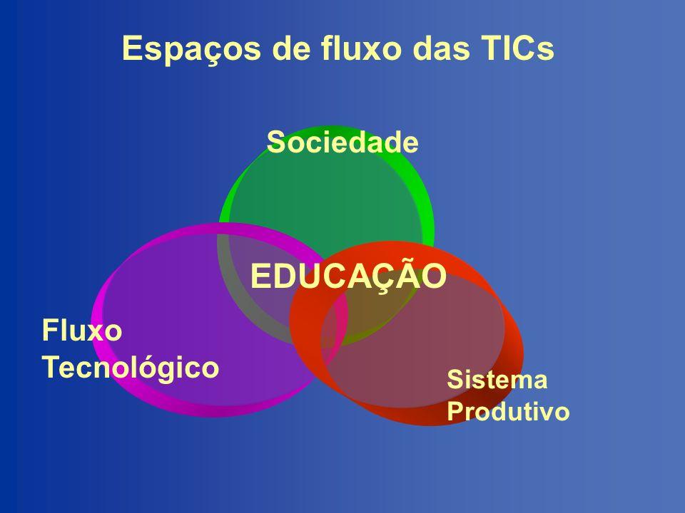 Necessidades sócio-educacionais Fluxo Tecnológico Sistema Produtivo Sociedade Formação de: Pesquisadores Desenvolvedores Formação para: A descoberta A inovação.