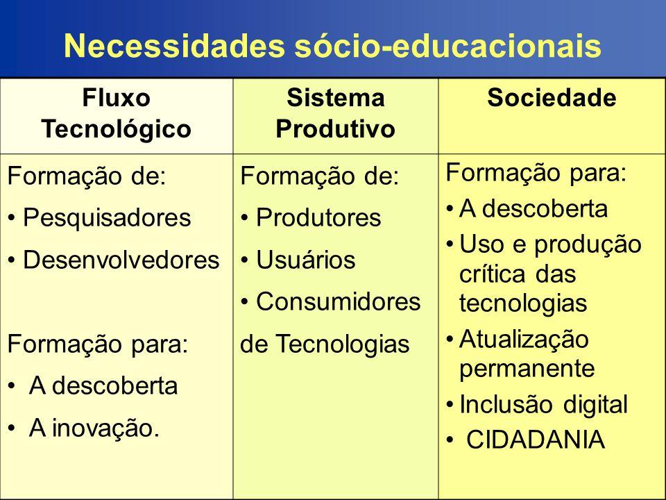 Necessidades sócio-educacionais Fluxo Tecnológico Sistema Produtivo Sociedade Formação de: Pesquisadores Desenvolvedores Formação para: A descoberta A