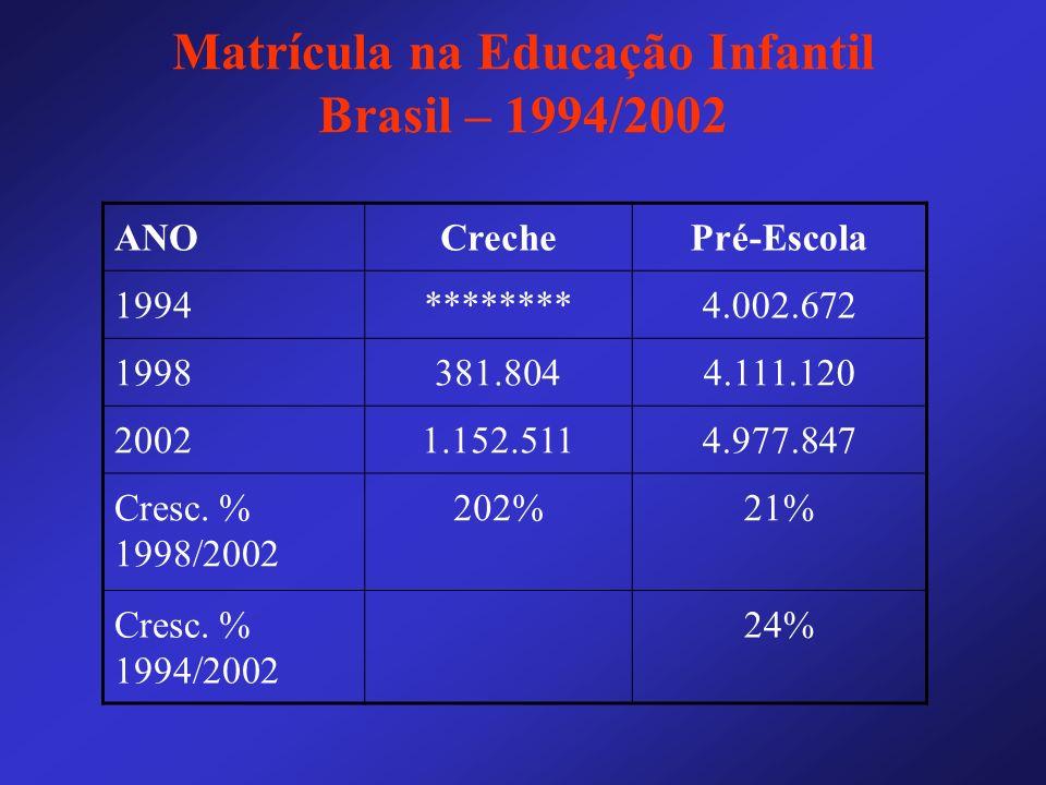 Matrícula na Educação Infantil Brasil – 1994/2002 ANOCrechePré-Escola 1994********4.002.672 1998381.8044.111.120 20021.152.5114.977.847 Cresc. % 1998/