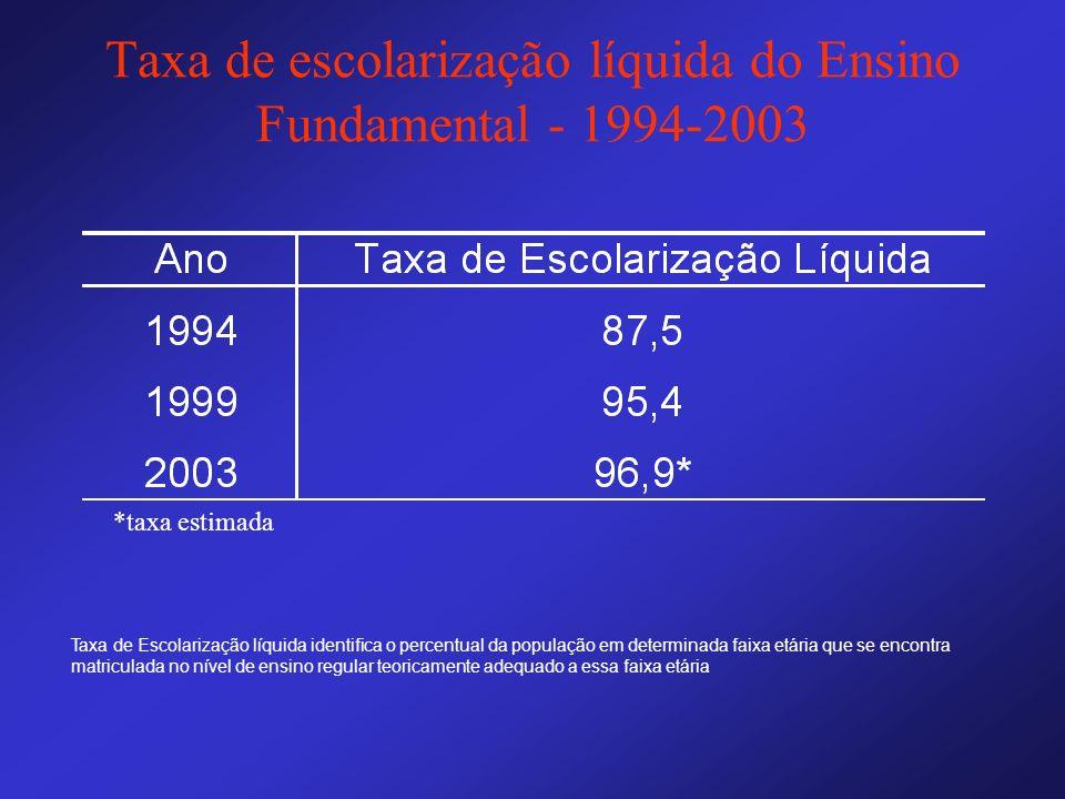Taxa de escolarização líquida do Ensino Fundamental - 1994-2003 Taxa de Escolarização líquida identifica o percentual da população em determinada faix