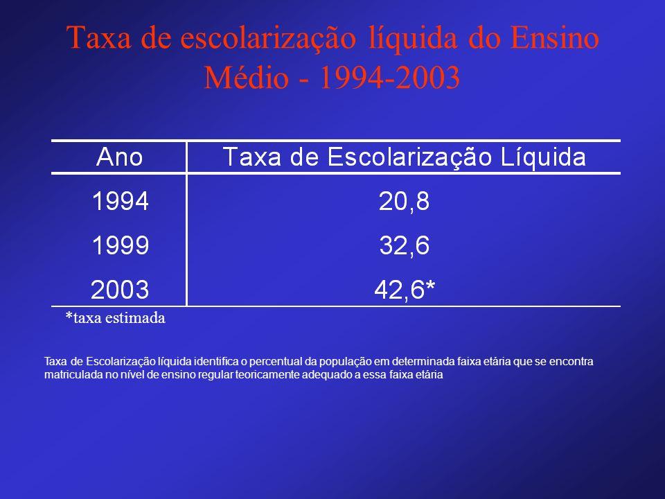 Taxa de escolarização líquida do Ensino Médio - 1994-2003 Taxa de Escolarização líquida identifica o percentual da população em determinada faixa etár