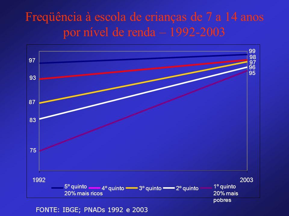Freqüência à escola de crianças de 7 a 14 anos por nível de renda – 1992-2003 97 99 93 98 87 97 83 96 75 95 19922003 5º quinto 20% mais ricos 4º quint