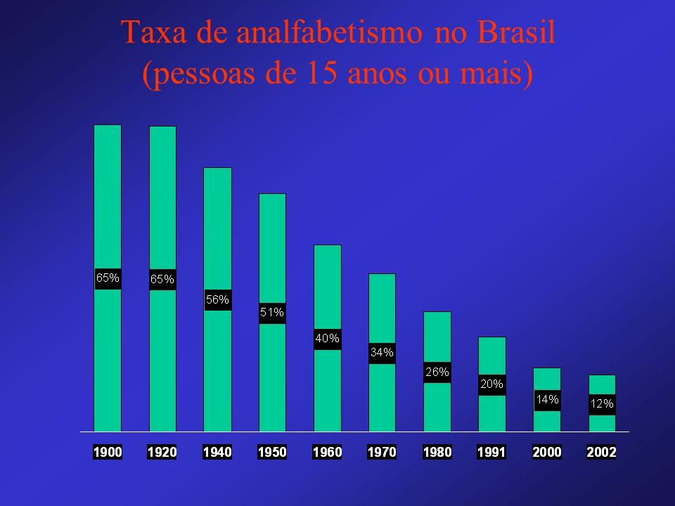 Taxa de analfabetismo no Brasil (pessoas de 15 anos ou mais)