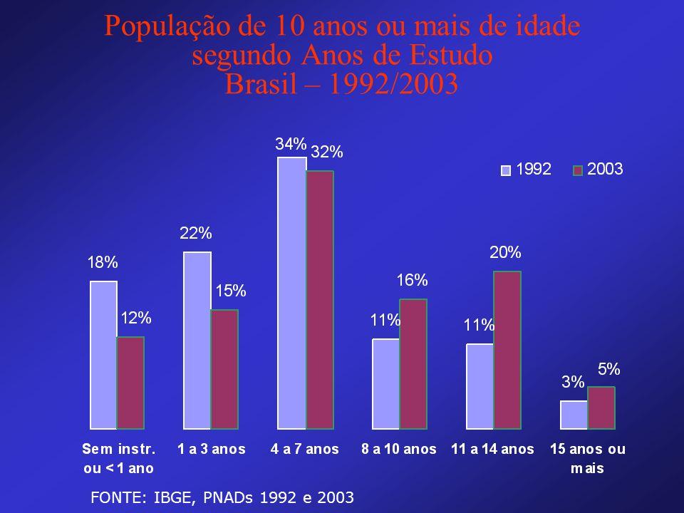 População de 10 anos ou mais de idade segundo Anos de Estudo Brasil – 1992/2003 FONTE: IBGE, PNADs 1992 e 2003