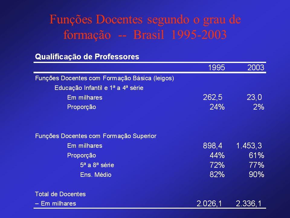 Funções Docentes segundo o grau de formação -- Brasil 1995-2003