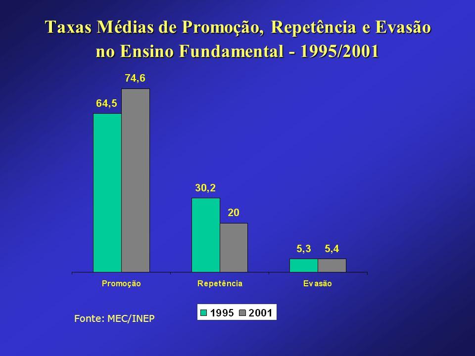 Taxas Médias de Promoção, Repetência e Evasão no Ensino Fundamental - 1995/2001 Fonte: MEC/INEP