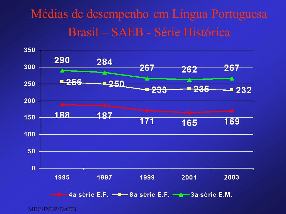 Médias de desempenho em Língua Portuguesa Brasil – SAEB - Série Histórica MEC/INEP/DAEB