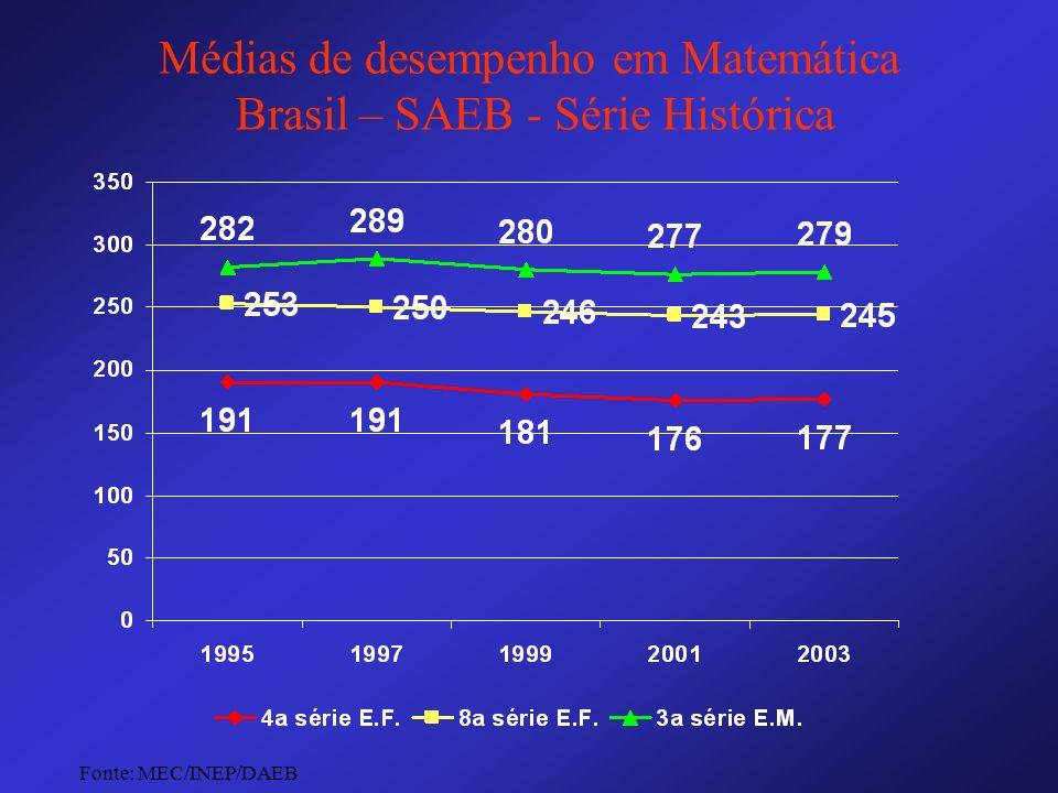 Médias de desempenho em Matemática Brasil – SAEB - Série Histórica Fonte: MEC/INEP/DAEB