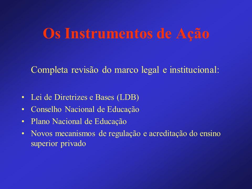 Os Instrumentos de Ação Completa revisão do marco legal e institucional: Lei de Diretrizes e Bases (LDB) Conselho Nacional de Educação Plano Nacional