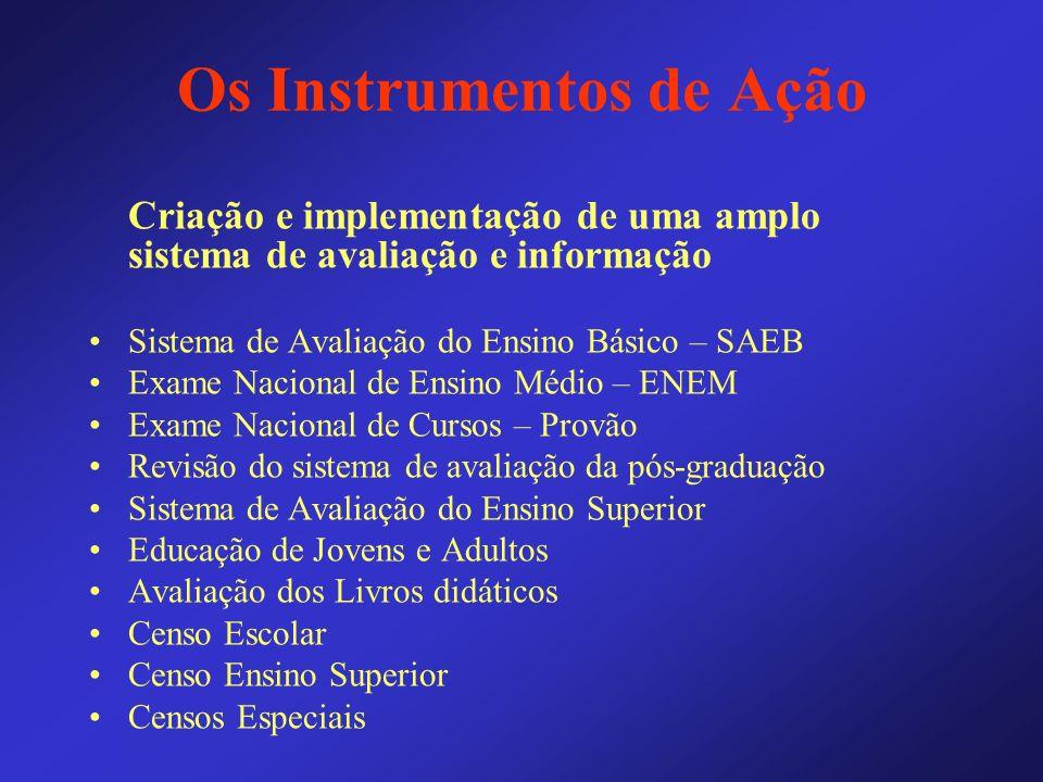 Os Instrumentos de Ação Criação e implementação de uma amplo sistema de avaliação e informação Sistema de Avaliação do Ensino Básico – SAEB Exame Naci