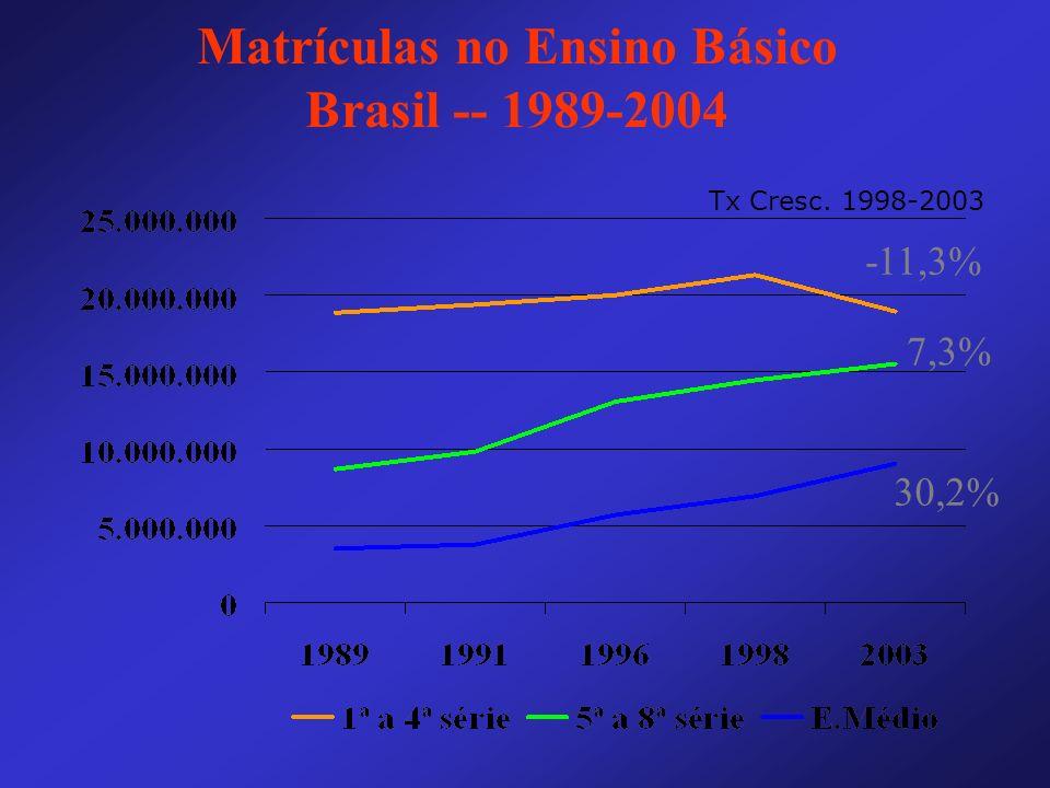 Matrículas no Ensino Básico Brasil -- 1989-2004 -11,3% 7,3% 30,2% Tx Cresc. 1998-2003