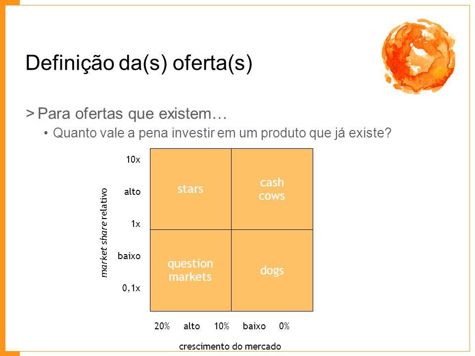Definição da(s) oferta(s) >Para ofertas que existem… Quanto vale a pena investir em um produto que já existe? stars cash cows question markets 10x alt