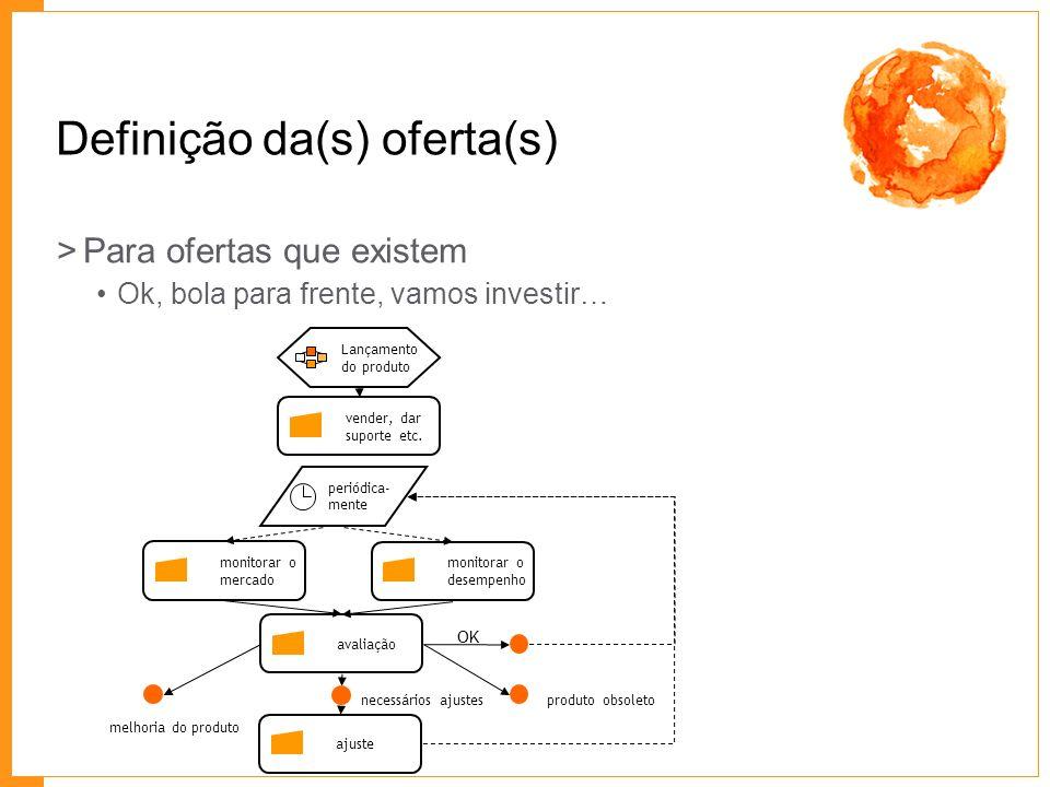 Definição da(s) oferta(s) >Para ofertas que existem Ok, bola para frente, vamos investir… Lançamento do produto ajuste vender, dar suporte etc. monito