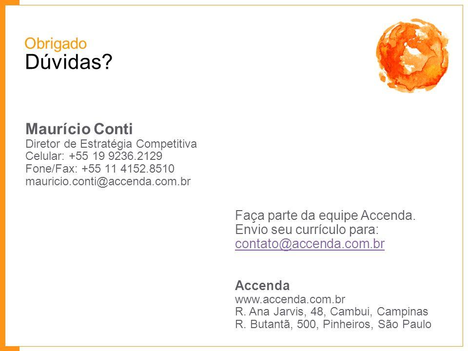 Dúvidas? Maurício Conti Diretor de Estratégia Competitiva Celular: +55 19 9236.2129 Fone/Fax: +55 11 4152.8510 mauricio.conti@accenda.com.br Obrigado