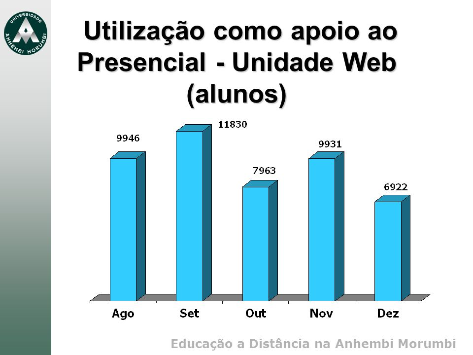 Educação a Distância na Anhembi Morumbi Utilização como apoio ao Presencial - Unidade Web (alunos) Utilização como apoio ao Presencial - Unidade Web (