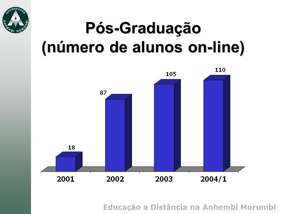 Educação a Distância na Anhembi Morumbi Pós-Graduação (número de alunos on-line)
