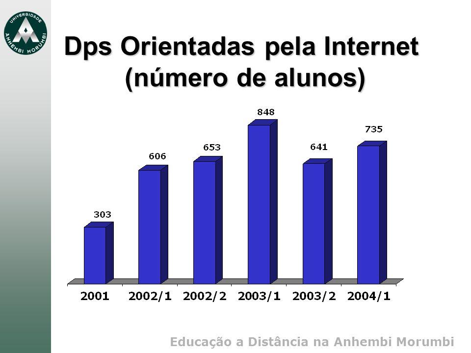 Educação a Distância na Anhembi Morumbi Dps Orientadas pela Internet (número de alunos)