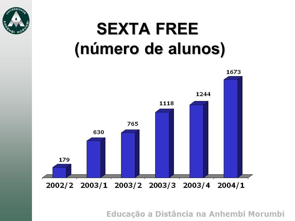 Educação a Distância na Anhembi Morumbi SEXTA FREE (número de alunos)
