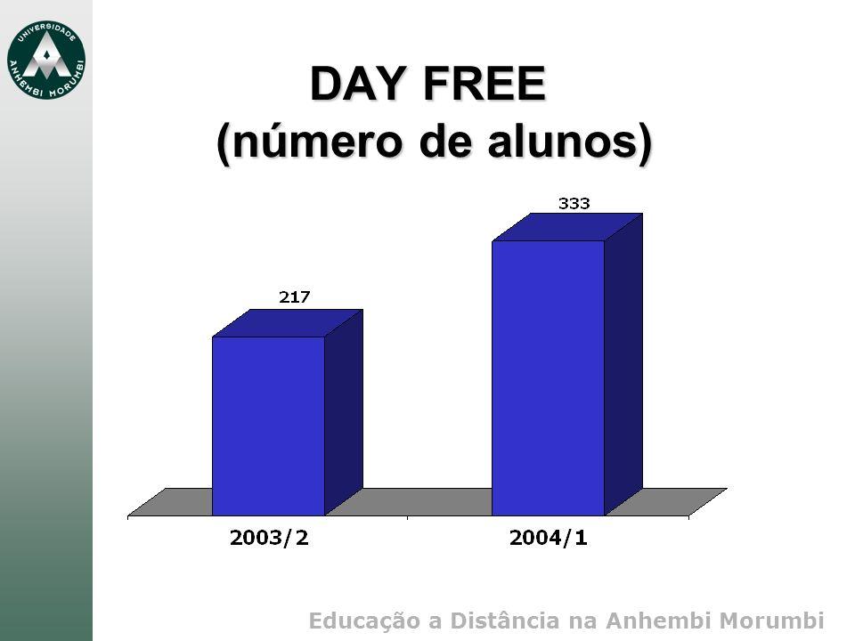 Educação a Distância na Anhembi Morumbi DAY FREE (número de alunos)