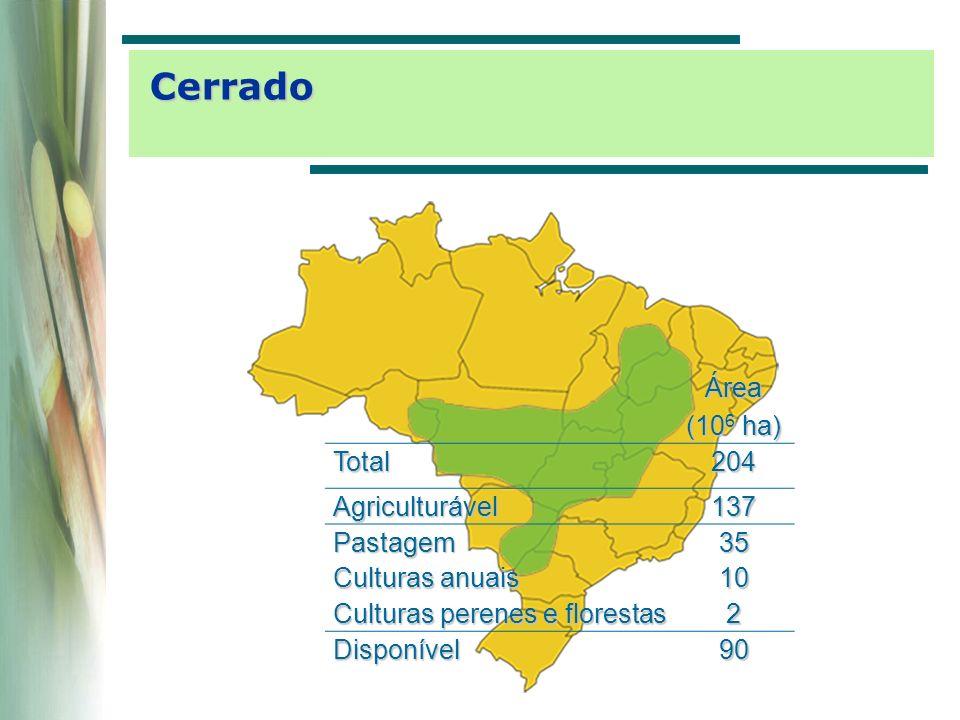 Área (10 6 ha) Espanha49,95 França54,56 Total104,51 Minas Gerais: 58,84 10 6 ha Países da Europa