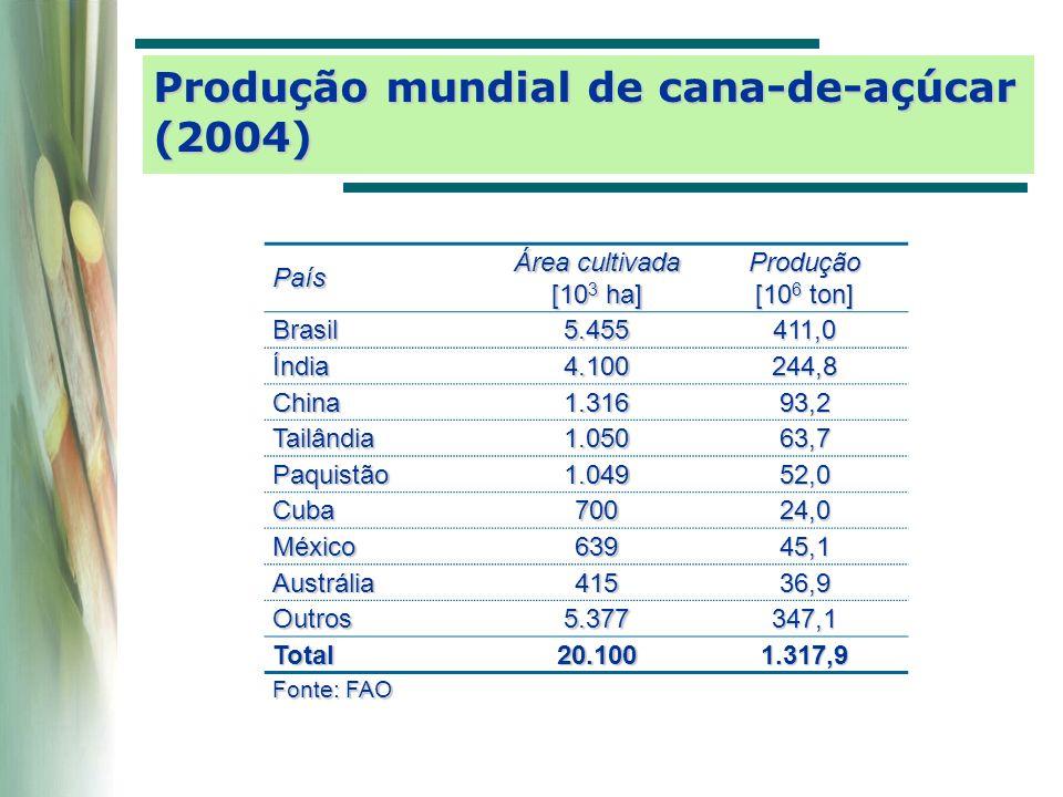 Brasil36% Estados Unidos 33% China9% União Européia 6% Índia5% Outros11% Total 42,2 10 6 m 3 Produção mundial de álcool (2004)
