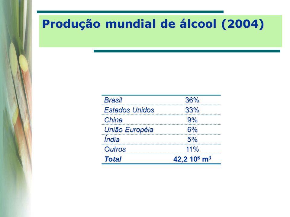 PaísAçúcar[US$/t]Álcool[US$/l]Matériaprima Brasil1200,20Cana-de-açúcar Tailândia1780,29Cana-de-açúcar Austrália1950,32Cana-de-açúcar Estados Unidos 2900,47Milho União Européia 760Beterraba 0,97Cereais Fonte: Datagro Custos de produção