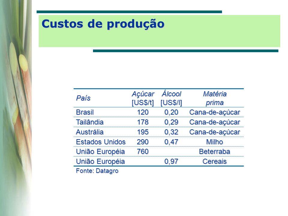 Álcool anidro 8.140.303 m 3 Álcool hidratado 7.013.155 m 3 Álcool total 15.153.458 m 3 Açúcar 26.517.501 t Cana-de-açúcar 379.713.076 t Fonte: DCAA/SPAE/MAPA Safra 04/05