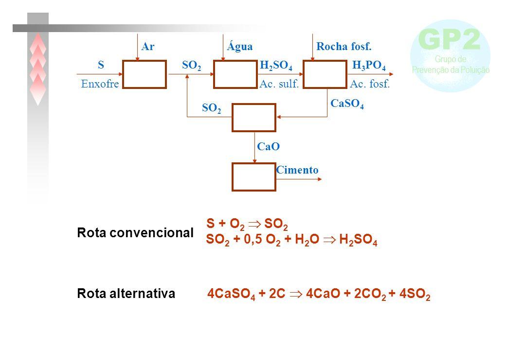 GP2 Grupo de Prevenção da Poluição H 2 SO 4 Ac.sulf.