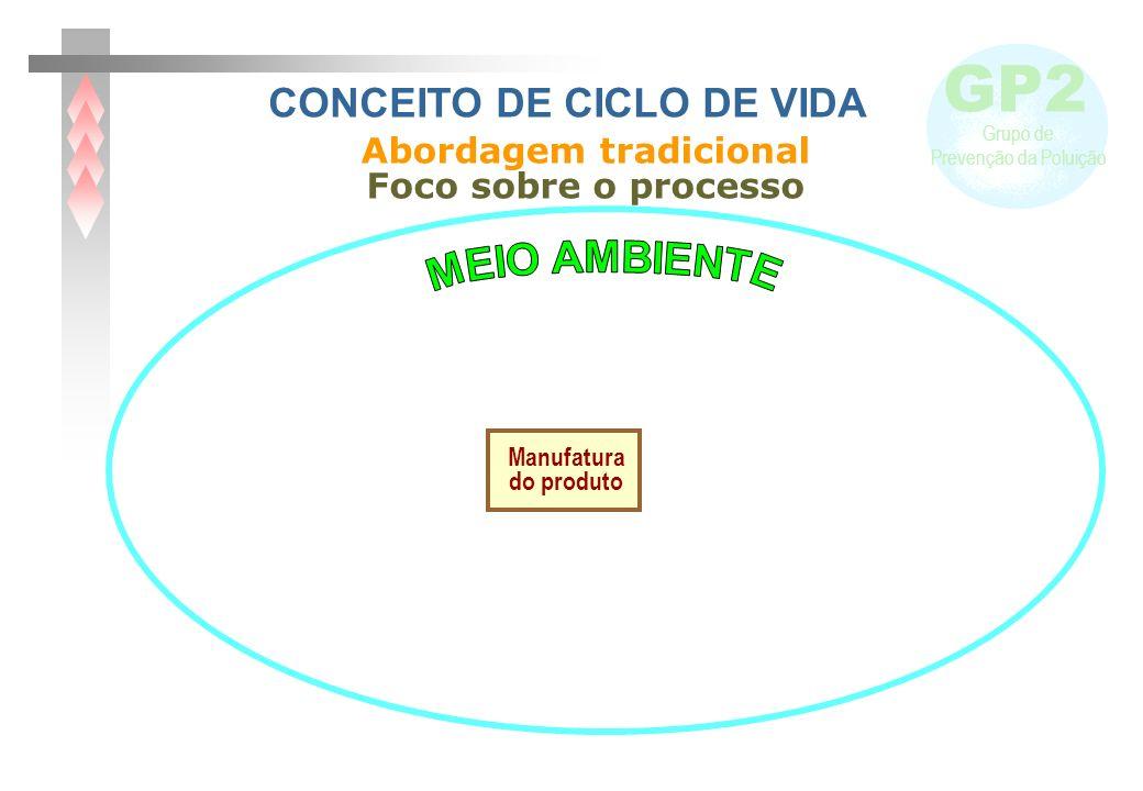 GP2 Grupo de Prevenção da Poluição CONCEITO DE CICLO DE VIDA Abordagem tradicional Manufatura do produto Foco sobre o processo