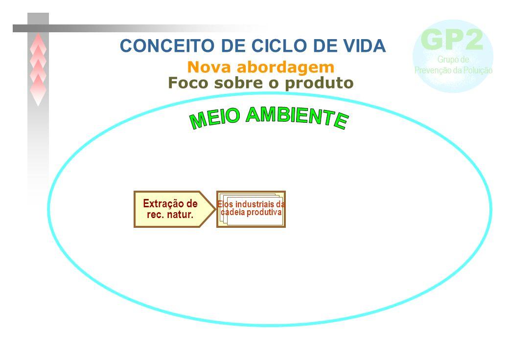 GP2 Grupo de Prevenção da Poluição Elos industriais da cadeia produtiva Extração de rec.
