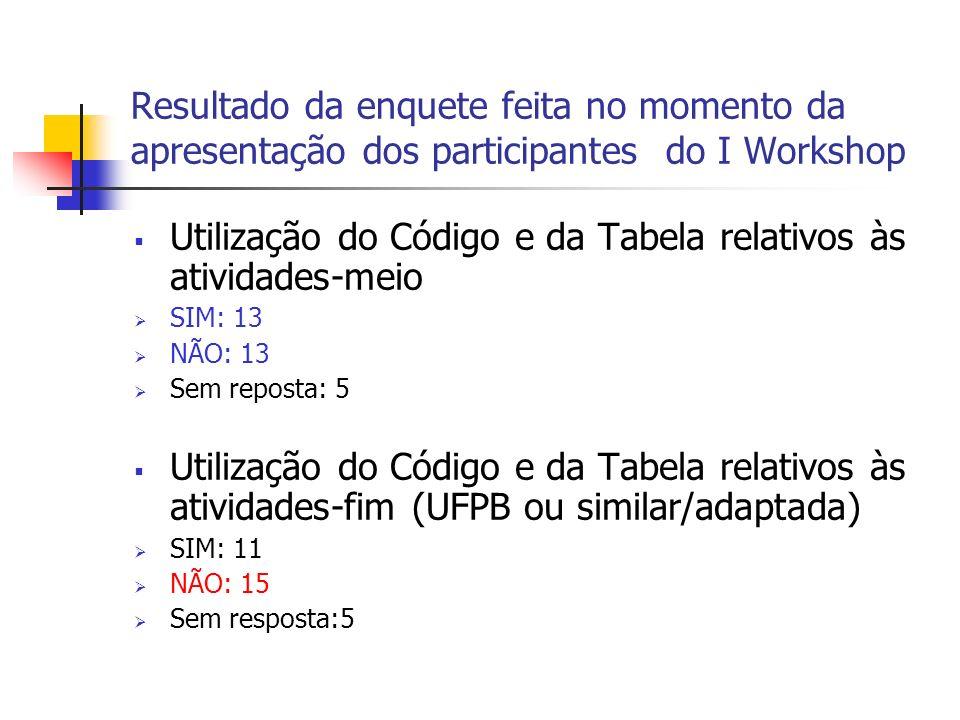 Resultado da enquete feita no momento da apresentação dos participantes do I Workshop Utilização do Código e da Tabela relativos às atividades-meio SI