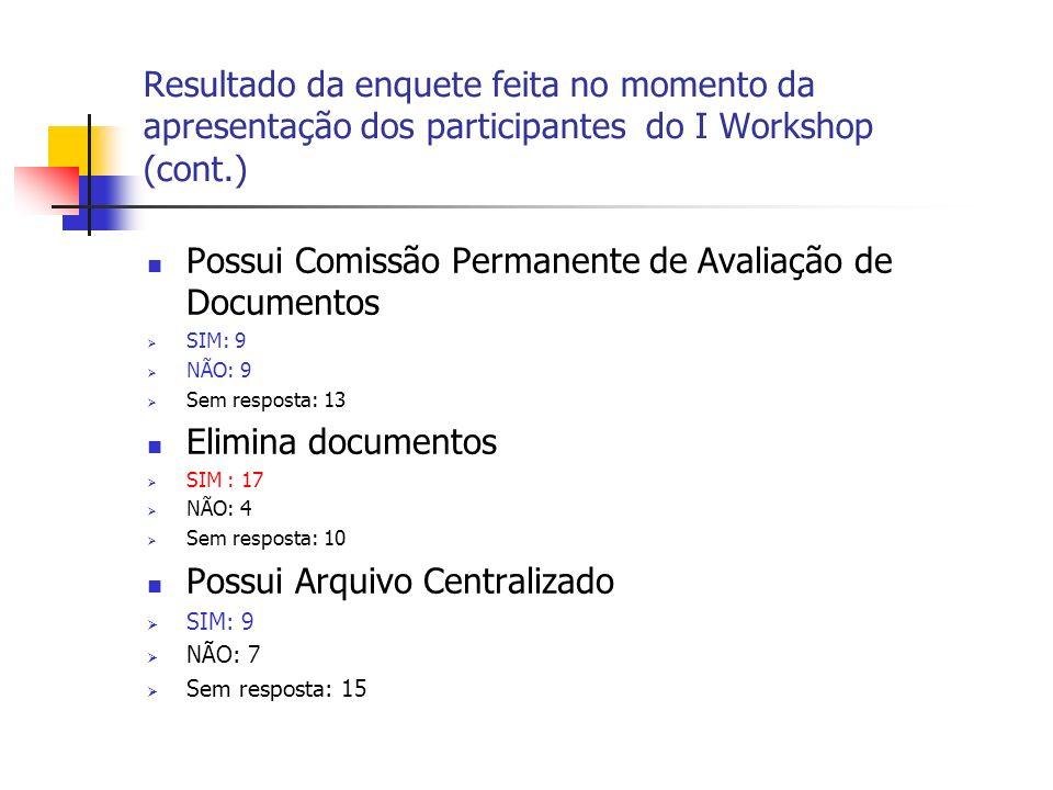 Resultado da enquete feita no momento da apresentação dos participantes do I Workshop (cont.) Possui Comissão Permanente de Avaliação de Documentos SI