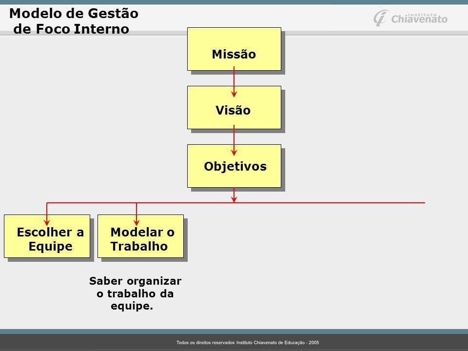 Modelo de Gestão de Foco Interno Missão Visão Objetivos Escolher aModelar o EquipeTrabalho Saber organizar o trabalho da equipe.