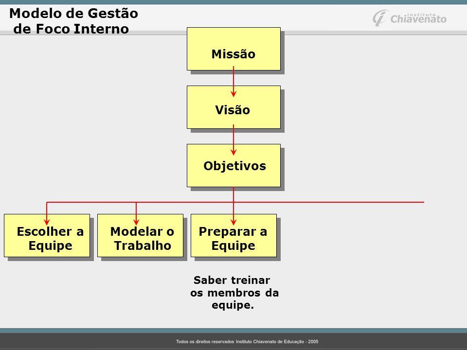 Modelo de Gestão de Foco Interno Missão Visão Objetivos Escolher aModelar o Preparar a Equipe Trabalho Equipe Saber treinar os membros da equipe.