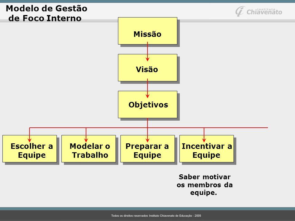 Modelo de Gestão de Foco Interno Missão Visão Objetivos Escolher aModelar o Preparar a Incentivar a Equipe Trabalho Equipe Equipe Saber motivar os mem