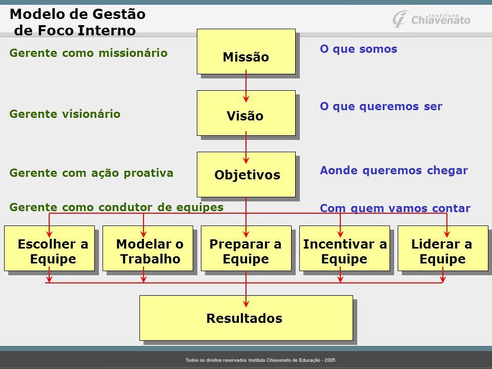 Modelo de Gestão de Foco Interno Missão Visão Objetivos Escolher aModelar o Preparar a Incentivar a Liderar a Equipe Trabalho Equipe Equipe Equipe Res