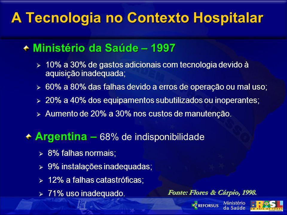 A Tecnologia no Contexto Hospitalar Ministério da Saúde – 1997 10% a 30% de gastos adicionais com tecnologia devido à aquisição inadequada; 60% a 80%